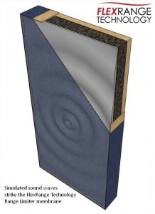 GIK Acoustics FlexRange Technology Diagram