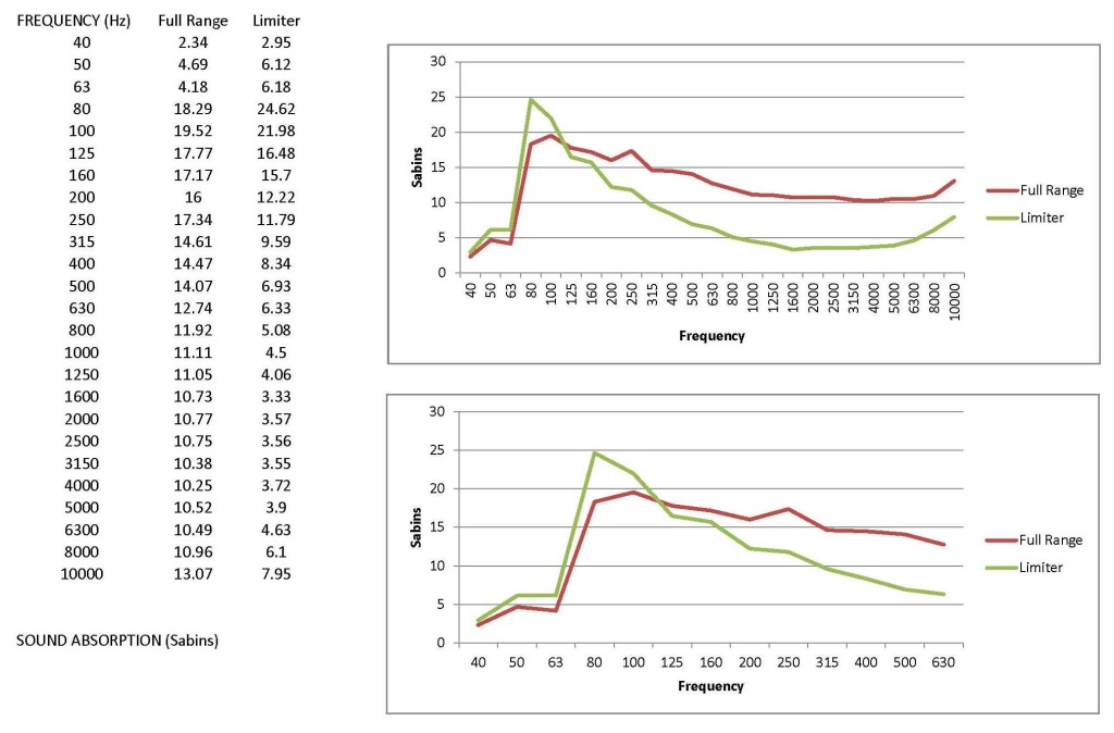 RAL Chart for Monster Bass Trap FlexRange Technology