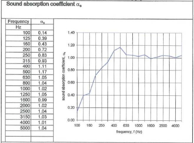 salford 242 Acoustic Panel absorption coefficient